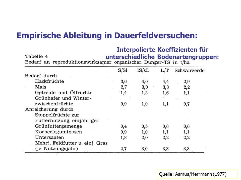 Interpolierte Koeffizienten für unterschiedliche Bodenartengruppen: Empirische Ableitung in Dauerfeldversuchen: Quelle: Asmus/Herrmann (1977)