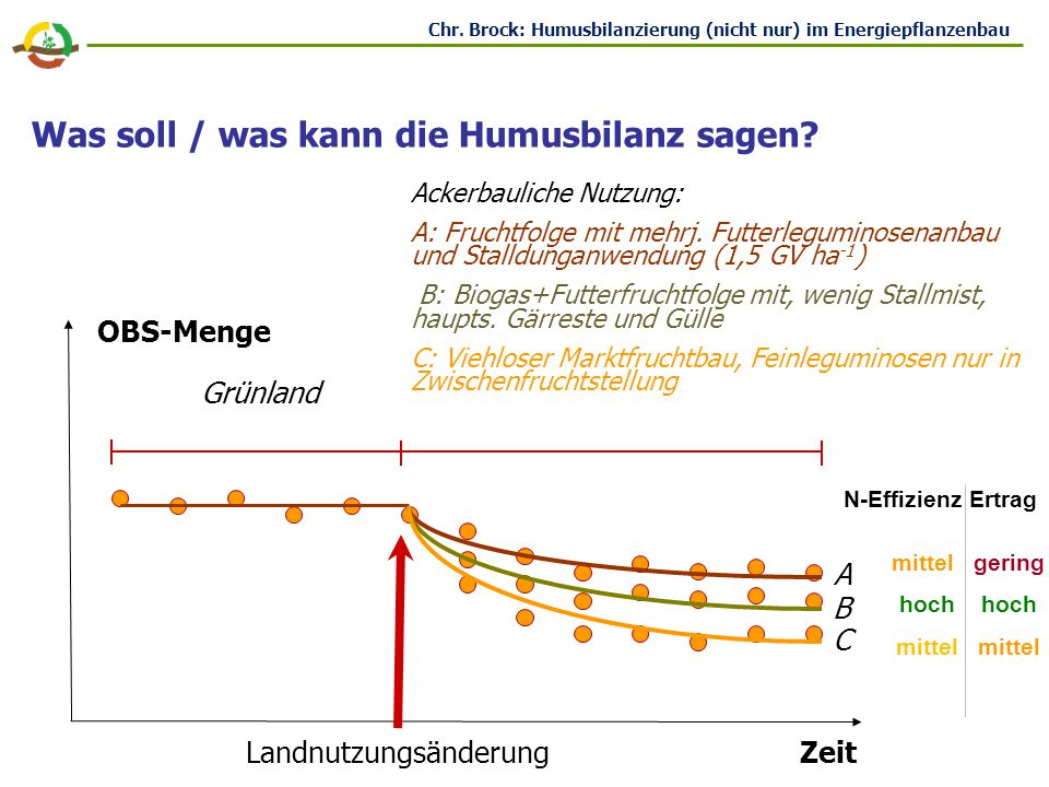 Empirische Ableitung in Dauerfeldversuchen: Problem: Generierung von Koeffizienten ist nur für die in den Dauerfeldversuchen abgebildete Systeme und entsprechenden Bedingungen möglich.