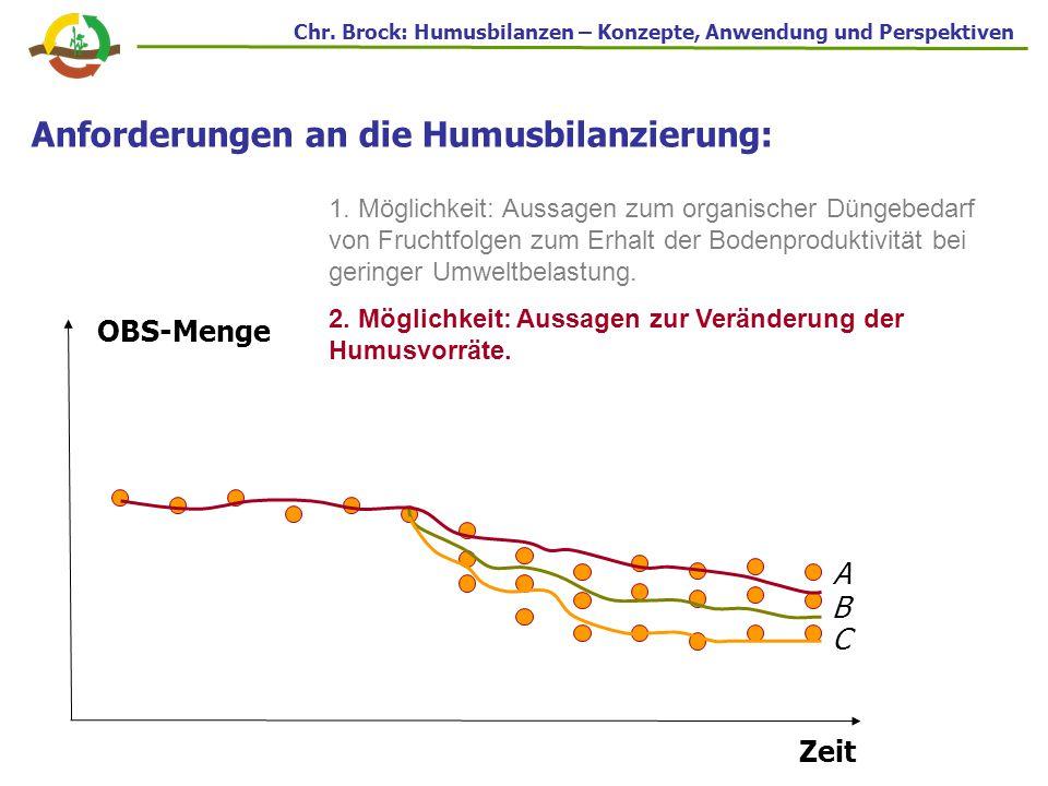 Koeffizientengenerierung der VDLUFA-Basismethode: (Asmus & Herrmann 1977) Empirische Ableitung in Dauerfeldversuchen Veränderung der Humusvorräte im Auswertungszeitraum (% C org ) Ertragsniveau Winterweizen (dt TS ha -1 ) +/-0 +0,25 -0,25 255075100