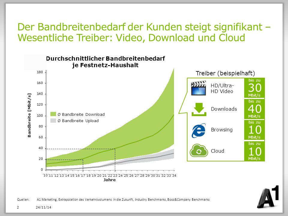 Der Bandbreitenbedarf der Kunden steigt signifikant – Wesentliche Treiber: Video, Download und Cloud 24/11/14 2 Quellen: A1 Marketing, Extrapolation d