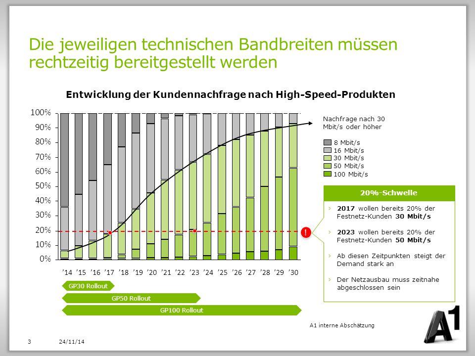 Sofortiger Infrastrukturausbau nötig um den österreichischen Breitband Bedarf decken zu können DRAFT 0,0 2,0 1,5 1,0 0,5 2021202020192018201720222024202720292025202820262033202320302016201520142013201220342011201020312032 … Demand für ein Produkt übersteigt 20% der Gesamtzahl der Lines Legende: Produktnachfragezyklus 16 Mbit/s 30 Mbit/s 50 Mbit/s 100 Mbit/s Marktpotenzial (Mio.