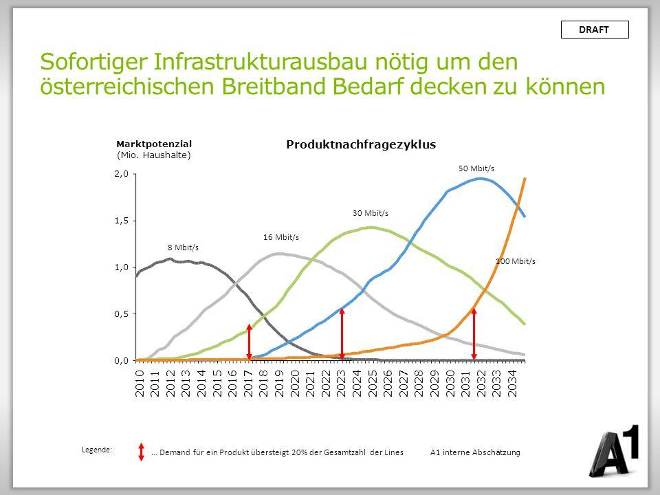 Sofortiger Infrastrukturausbau nötig um den österreichischen Breitband Bedarf decken zu können DRAFT 0,0 2,0 1,5 1,0 0,5 20212020201920182017202220242