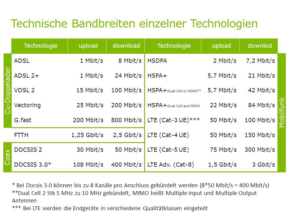 Technische Bandbreiten einzelner Technologien * Bei Docsis 3.0 können bis zu 8 Kanäle pro Anschluss gebündelt werden (8*50 Mbit/s = 400 Mbit/s) **Dual