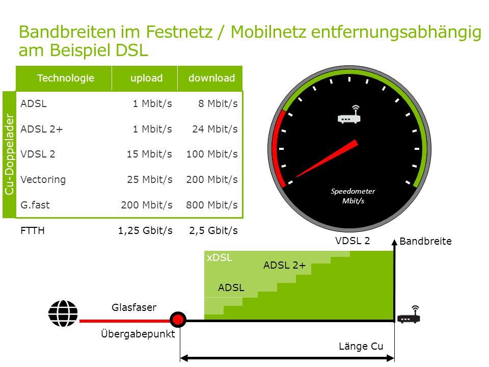 Bandbreiten im Festnetz / Mobilnetz entfernungsabhängig am Beispiel DSL Vectoring25 Mbit/s200 Mbit/s G.fast200 Mbit/s800 Mbit/s FTTH1,25 Gbit/s2,5 Gbi