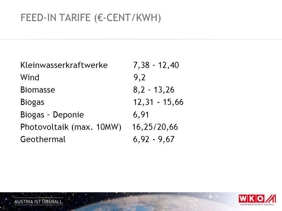 FEED-IN TARIFE (€-CENT/KWH) Kleinwasserkraftwerke7,38 – 12,40 Wind 9,2 Biomasse8,2 – 13,26 Biogas 12,31 - 15,66 Biogas – Deponie6,91 Photovoltaik (max