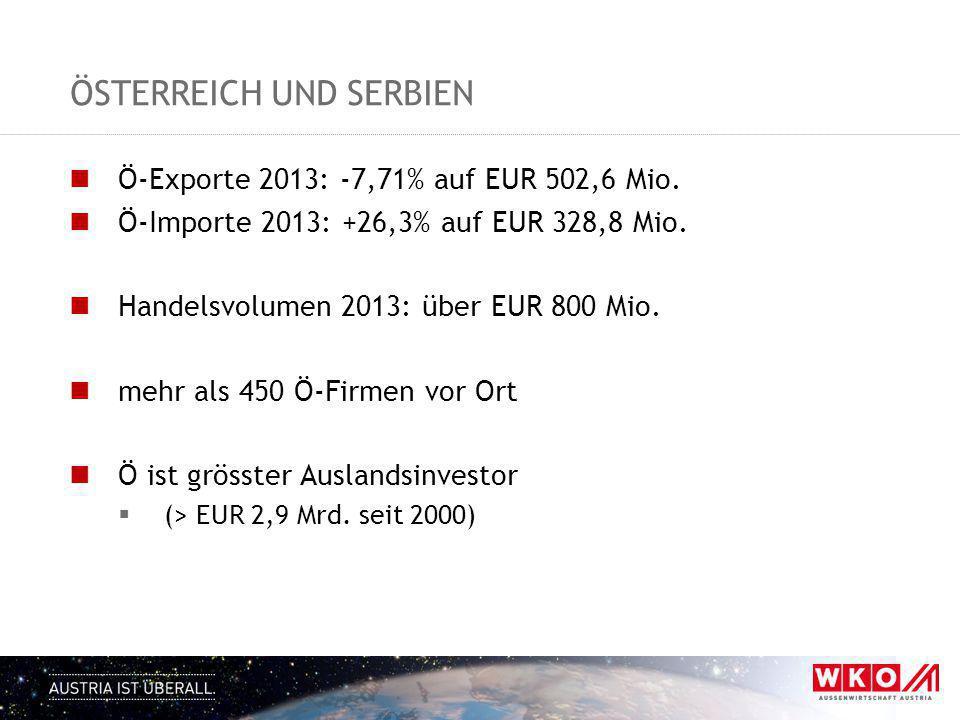 ÖSTERREICH UND SERBIEN Ö-Exporte 2013: -7,71% auf EUR 502,6 Mio. Ö-Importe 2013: +26,3% auf EUR 328,8 Mio. Handelsvolumen 2013: über EUR 800 Mio. mehr