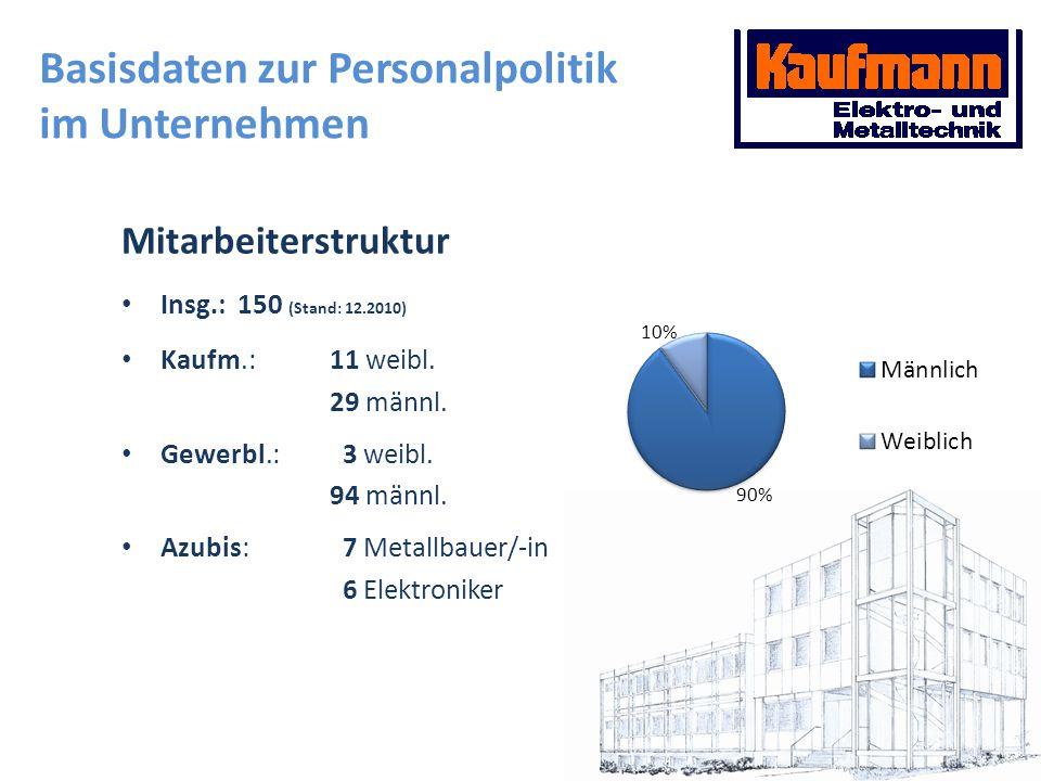 Mitarbeiterstruktur Insg.: 150 (Stand: 12.2010) Kaufm.:11 weibl. 29 männl. Gewerbl.: 3 weibl. 94 männl. Azubis: 7 Metallbauer/-in 6 Elektroniker