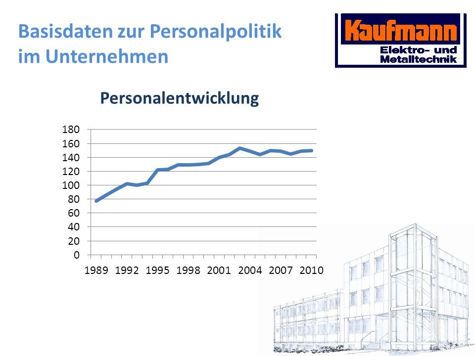 Maßnahmen einer Lebensorientierten Personalpolitik im Modellbetrieb Mit welchen Schwierigkeiten war umzugehen.