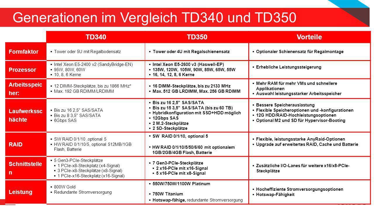 10 Generationen im Vergleich TD340 und TD350 2014 LENOVO. ALLE RECHTE VORBEHALTEN. TD340TD350Vorteile Formfaktor  Tower oder 5U mit Regalbodensatz 