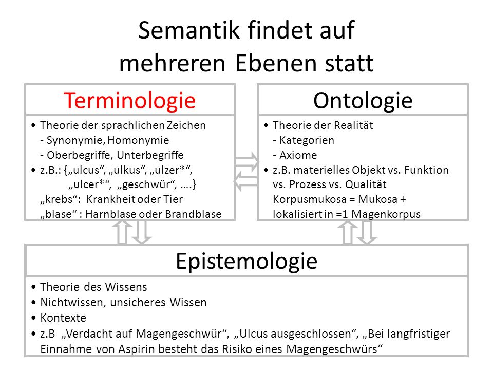 """Theorie der sprachlichen Zeichen - Synonymie, Homonymie - Oberbegriffe, Unterbegriffe z.B.: {""""ulcus , """"ulkus , """"ulzer* , """"ulcer* , """"geschwür , ….} """"krebs : Krankheit oder Tier """"blase : Harnblase oder Brandblase Theorie der Realität - Kategorien - Axiome z.B."""
