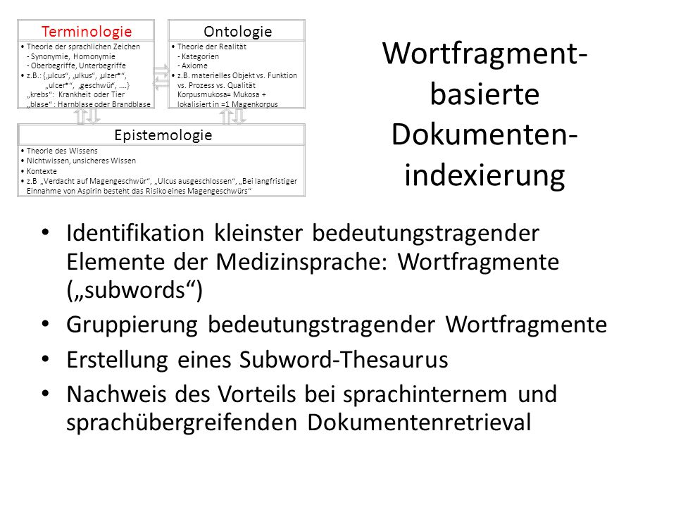 """Wortfragment- basierte Dokumenten- indexierung Identifikation kleinster bedeutungstragender Elemente der Medizinsprache: Wortfragmente (""""subwords"""") Gr"""