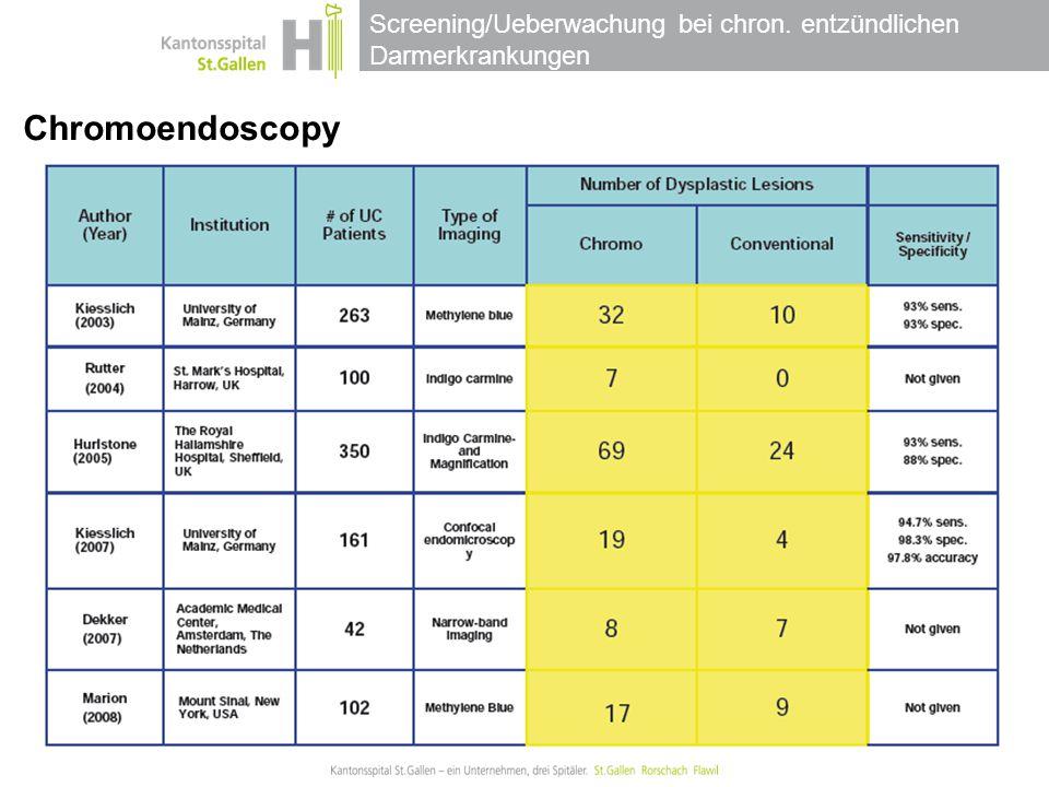 Screening/Ueberwachung bei chron. entzündlichen Darmerkrankungen Chromoendoscopy Finds More Dysplasia
