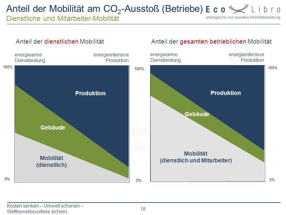 Kosten senken – Umwelt schonen – Wettbewerbsvorteile sichern. 18 Anteil der Mobilität am CO 2 -Ausstoß (Betriebe) Dienstliche und Mitarbeiter-Mobilitä