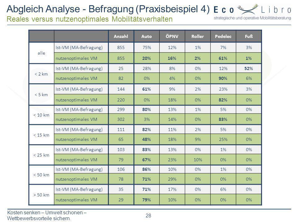 Kosten senken – Umwelt schonen – Wettbewerbsvorteile sichern. 28 Abgleich Analyse - Befragung (Praxisbeispiel 4) Reales versus nutzenoptimales Mobilit