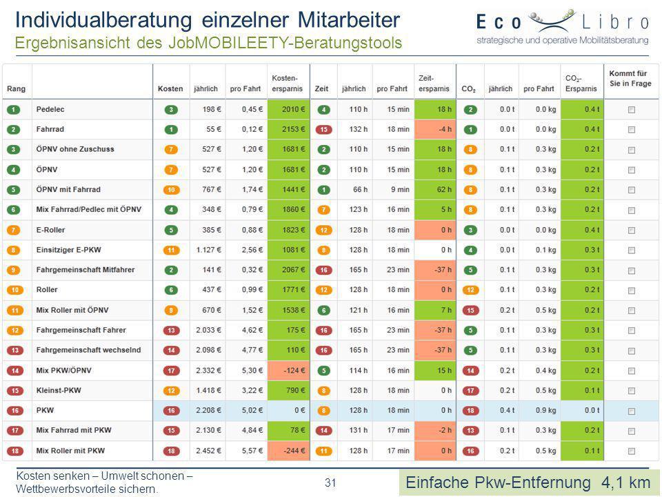 Kosten senken – Umwelt schonen – Wettbewerbsvorteile sichern. 31 Individualberatung einzelner Mitarbeiter Ergebnisansicht des JobMOBILEETY-Beratungsto
