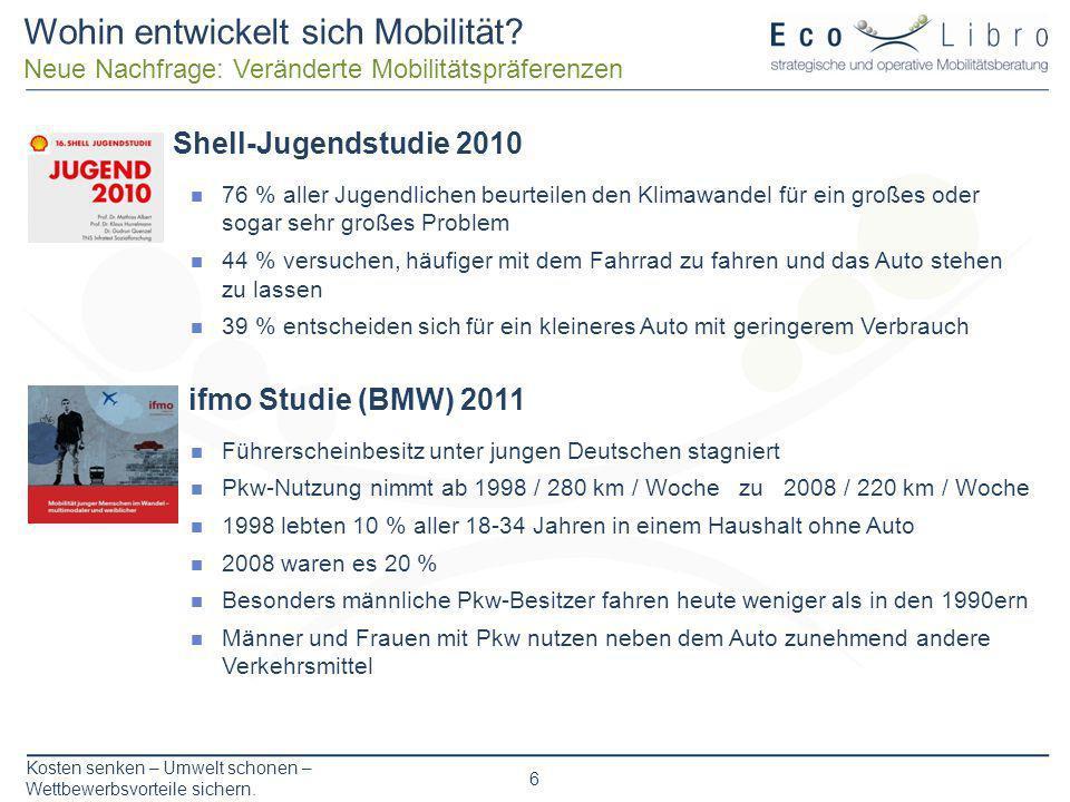 Kosten senken – Umwelt schonen – Wettbewerbsvorteile sichern. 6 Shell-Jugendstudie 2010 76 % aller Jugendlichen beurteilen den Klimawandel für ein gro
