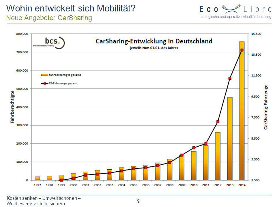 Kosten senken – Umwelt schonen – Wettbewerbsvorteile sichern. 9 Wohin entwickelt sich Mobilität? Neue Angebote: CarSharing