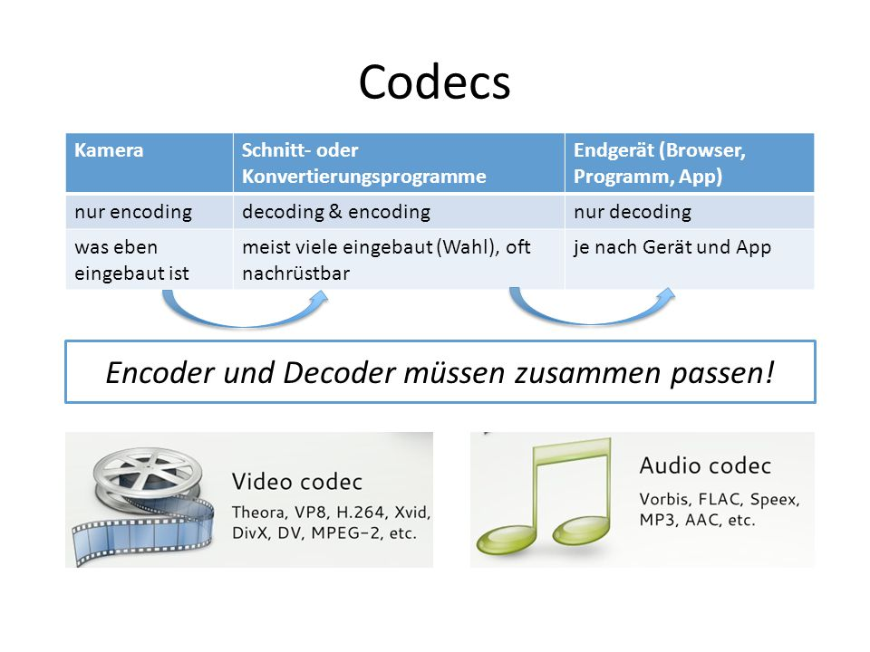 Codecs Encoder und Decoder müssen zusammen passen! KameraSchnitt- oder Konvertierungsprogramme Endgerät (Browser, Programm, App) nur encodingdecoding
