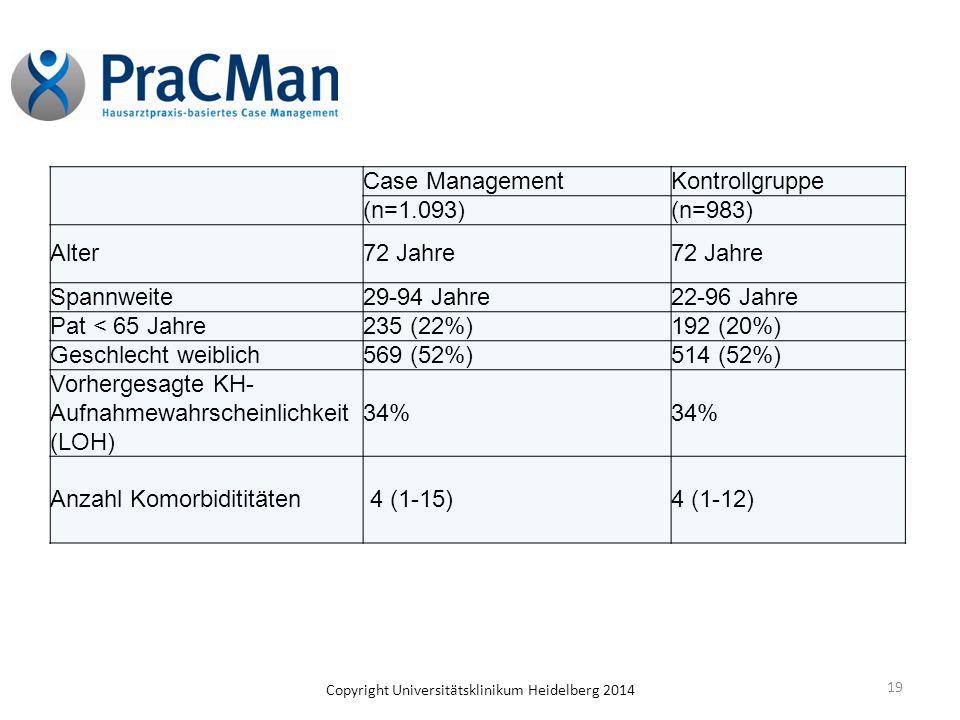 19 Case ManagementKontrollgruppe (n=1.093)(n=983) Alter72 Jahre Spannweite29-94 Jahre22-96 Jahre Pat < 65 Jahre235 (22%)192 (20%) Geschlecht weiblich5