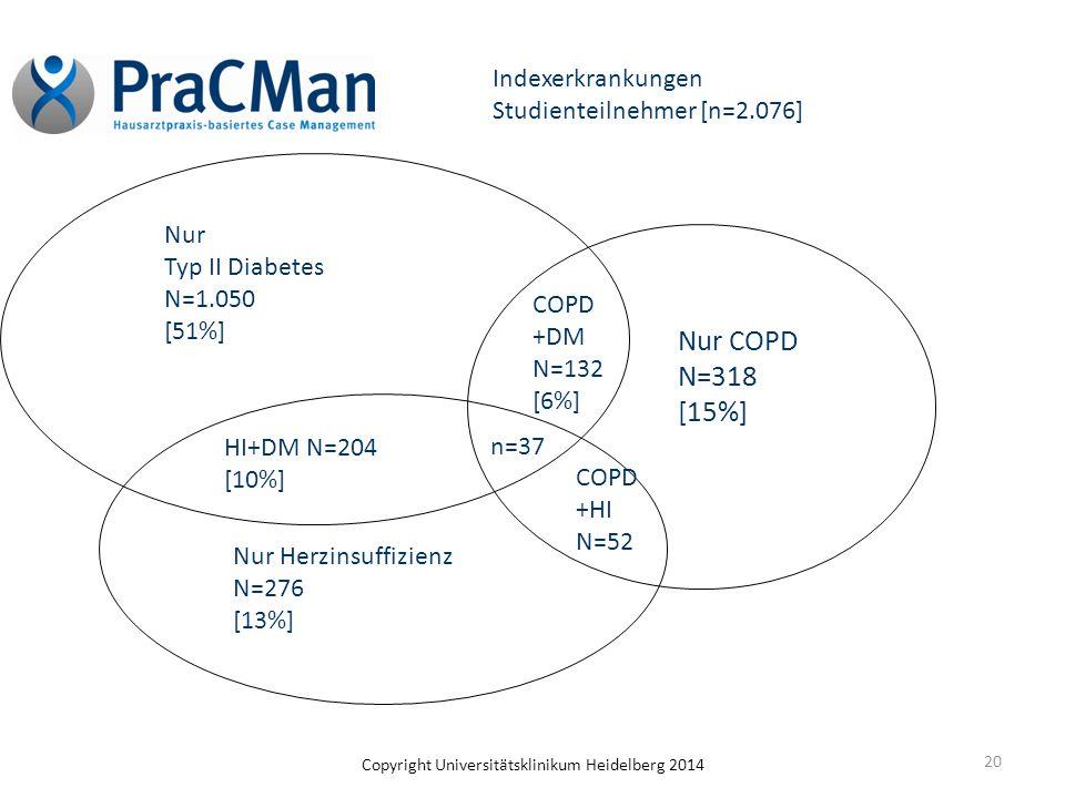 20 Nur COPD N=318 [15%] Indexerkrankungen Studienteilnehmer [n=2.076] Nur Typ II Diabetes N=1.050 [51%] Nur Herzinsuffizienz N=276 [13%] HI+DM N=204 [
