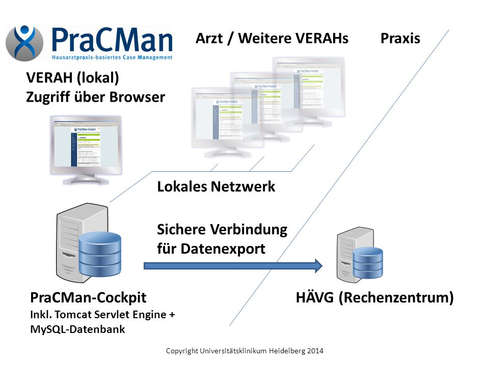 Copyright Universitätsklinikum Heidelberg 2014 PraCMan-Cockpit Inkl. Tomcat Servlet Engine + MySQL-Datenbank HÄVG (Rechenzentrum) VERAH (lokal) Zugrif