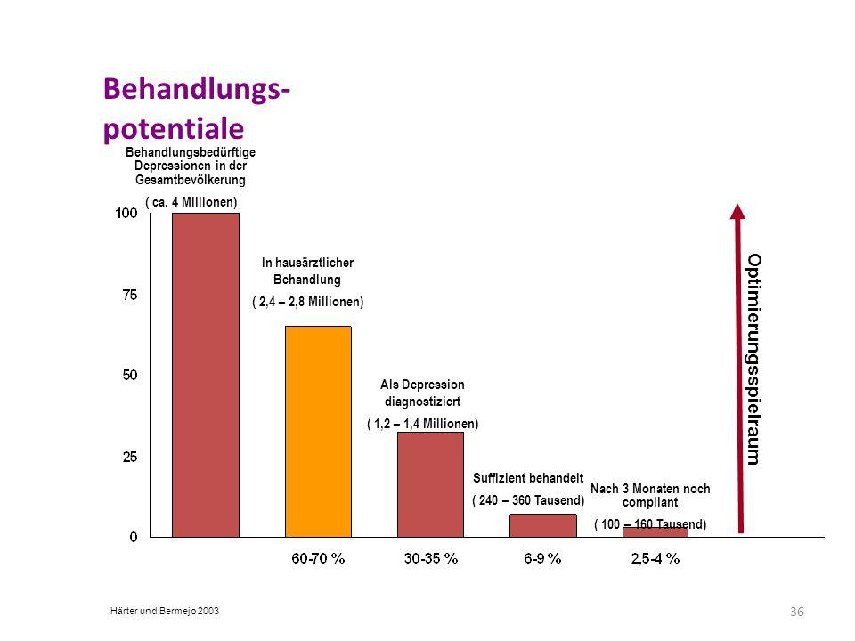 36 Behandlungs- potentiale Behandlungsbedürftige Depressionen in der Gesamtbevölkerung ( ca. 4 Millionen) In hausärztlicher Behandlung ( 2,4 – 2,8 Mil