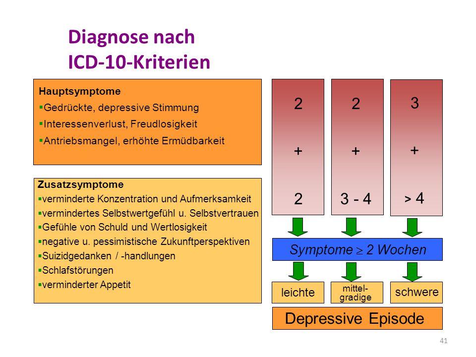 41 Diagnose nach ICD-10-Kriterien Depressive Episode leichte schwere mittel- gradige Symptome  2 Wochen 2+22+2 2 + 3 - 4 3 + > 4 Hauptsymptome  Gedr