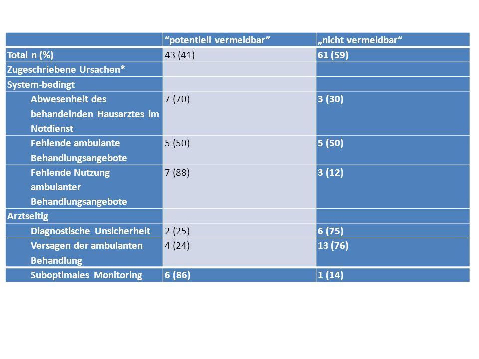 """potentiell vermeidbar """"nicht vermeidbar Medikamentennebenwirkungen1 (17)5 (83) Medizinischer Notfall033 (100) Somatische Komorbiditäten9 (24)29 (76) Psychiatrische Komorbiditäten3 (33)6 (67) Substanzmißbrauch2 (33)4 (67) Sturz4 (44)5 (56) Patientenseitig Ängstlichkeit7 (64)4 (37) Kultureller Hintergrund5 (56)4 (45) Unzureichende Sprachkenntnisse6 (67)3 (33) Verspätete Inanspruchnahme med."""