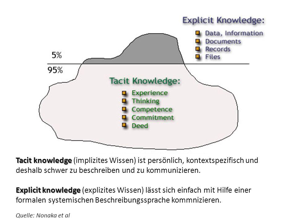 Tacit knowledge Tacit knowledge (implizites Wissen) ist persönlich, kontextspezifisch und deshalb schwer zu beschreiben und zu kommunizieren.