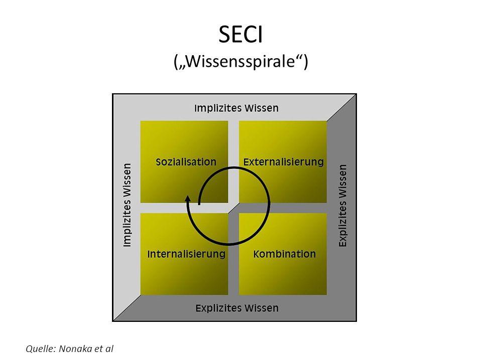 "SECI (""Wissensspirale ) Quelle: Nonaka et al"