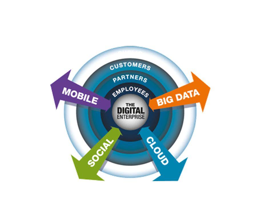 Was ist ein Digital Enterprise?