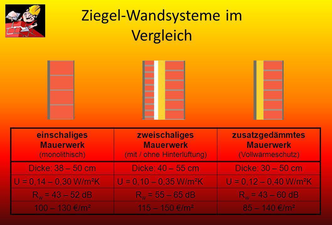 Ziegel-Wandsysteme im Vergleich einschaliges Mauerwerk (monolithisch) zweischaliges Mauerwerk (mit / ohne Hinterlüftung) zusatzgedämmtes Mauerwerk (Vo