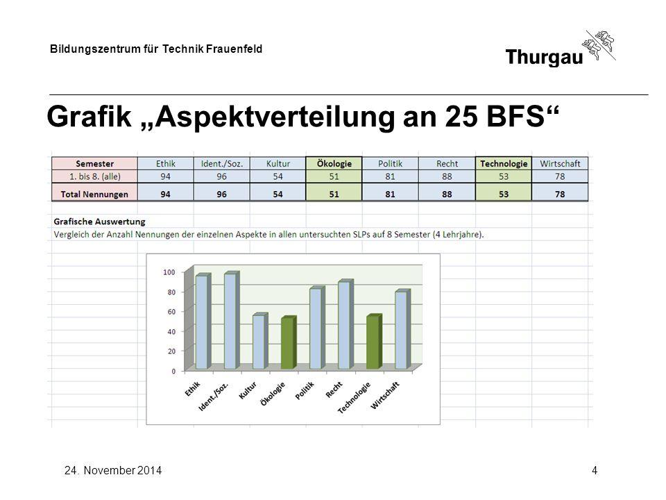 "Bildungszentrum für Technik Frauenfeld 24. November 20144 Grafik ""Aspektverteilung an 25 BFS"""