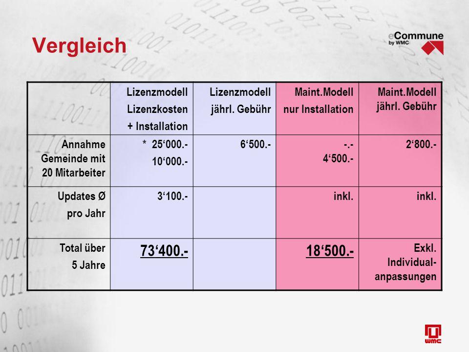 Vergleich Lizenzmodell Lizenzkosten + Installation Lizenzmodell jährl.