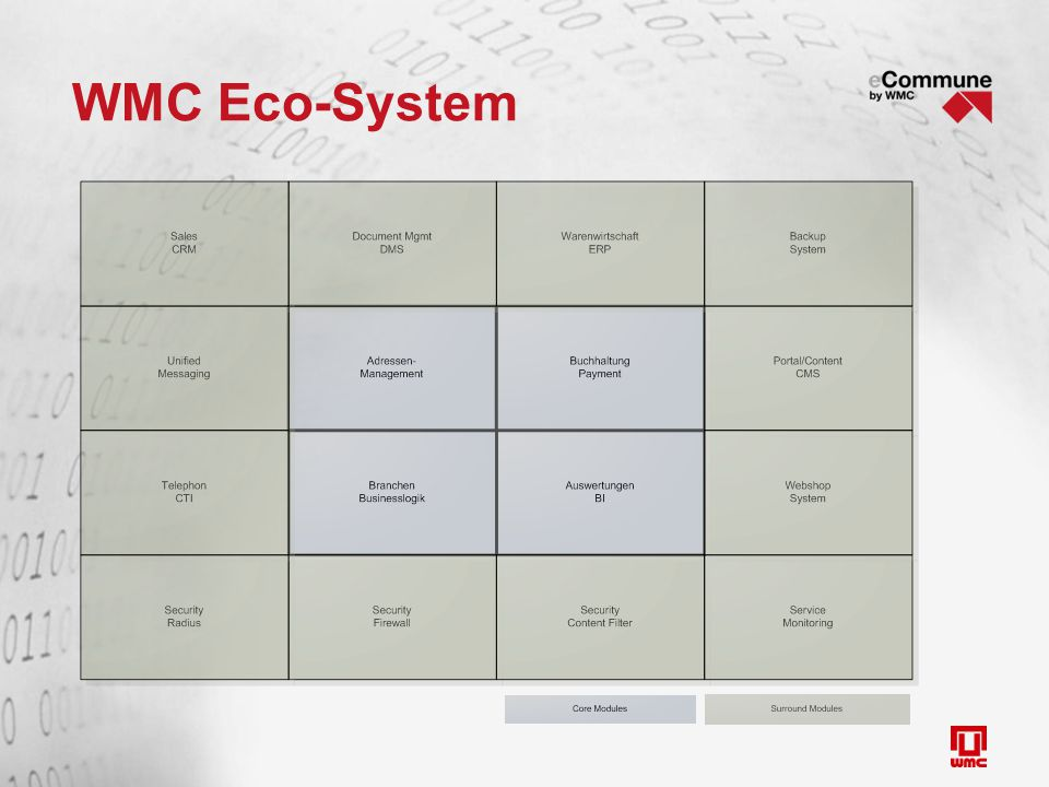 WMC Eco-System