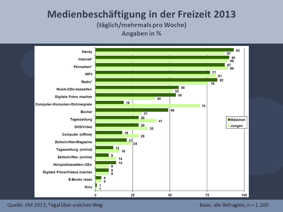 Medienbeschäftigung in der Freizeit 2013 (täglich/mehrmals pro Woche) Angaben in % Quelle: JIM 2013, *egal über welchen WegBasis: alle Befragten, n = 1.200