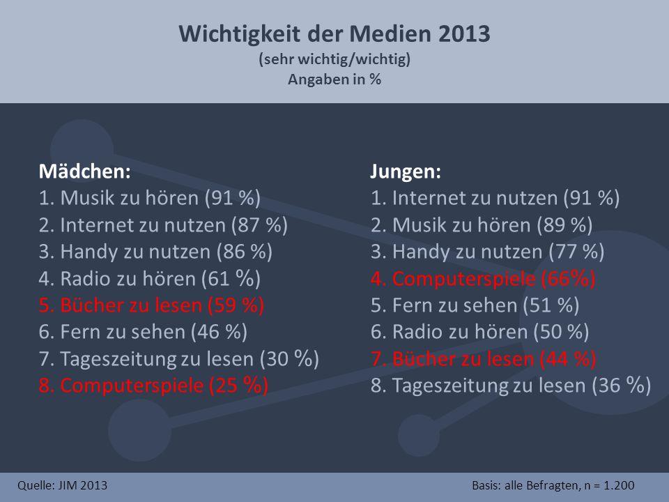 Wichtigkeit der Medien 2013 (sehr wichtig/wichtig) Angaben in % Mädchen: 1.