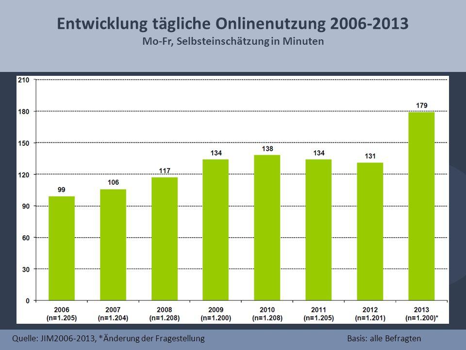 Entwicklung tägliche Onlinenutzung 2006-2013 Mo-Fr, Selbsteinschätzung in Minuten Quelle: JIM2006-2013, *Änderung der FragestellungBasis: alle Befragten