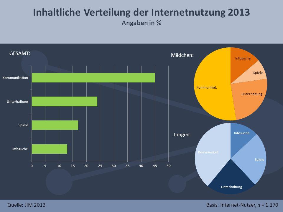 Inhaltliche Verteilung der Internetnutzung 2013 Angaben in % Quelle: JIM 2013Basis: Internet-Nutzer, n = 1.170 GESAMT: Mädchen: Jungen: