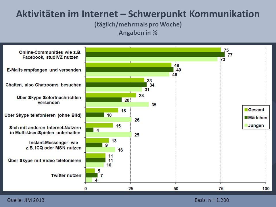 Aktivitäten im Internet – Schwerpunkt Kommunikation (täglich/mehrmals pro Woche) Angaben in % Quelle: JIM 2013Basis: n = 1.200