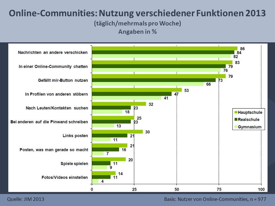 Online-Communities: Nutzung verschiedener Funktionen 2013 (täglich/mehrmals pro Woche) Angaben in % Quelle: JIM 2013Basis: Nutzer von Online-Communities, n = 977
