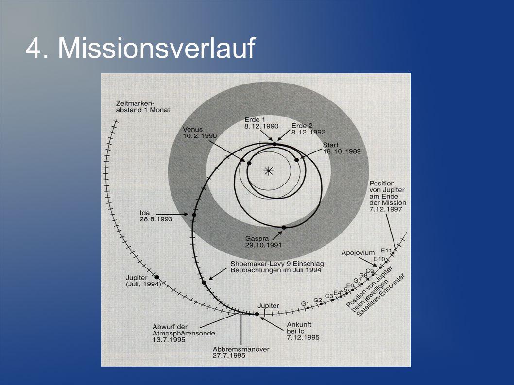 4. Missionsverlauf