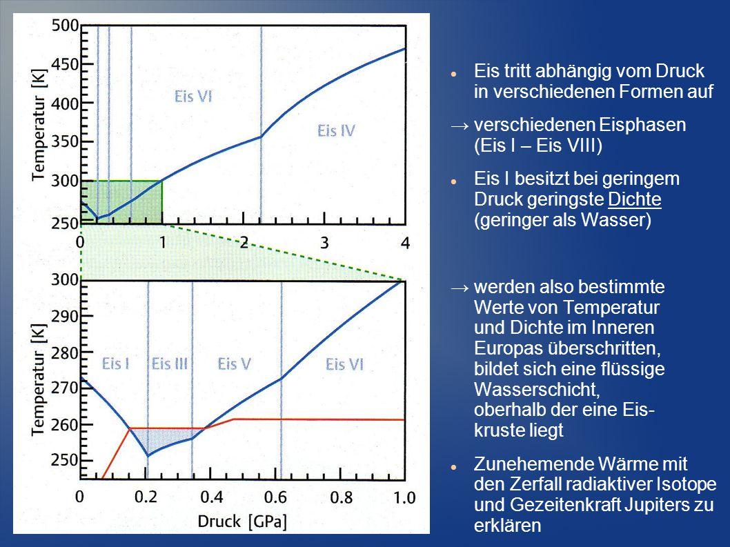 Eis tritt abhängig vom Druck in verschiedenen Formen auf → verschiedenen Eisphasen (Eis I – Eis VIII) Eis I besitzt bei geringem Druck geringste Dicht