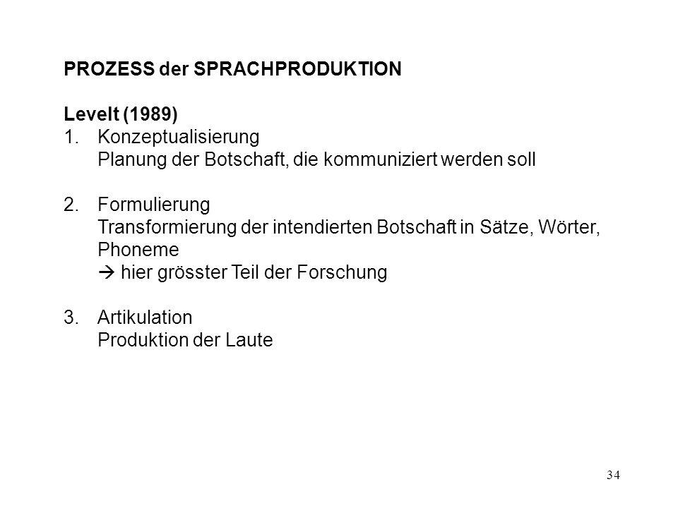 34 PROZESS der SPRACHPRODUKTION Levelt (1989) 1.Konzeptualisierung Planung der Botschaft, die kommuniziert werden soll 2.Formulierung Transformierung der intendierten Botschaft in Sätze, Wörter, Phoneme  hier grösster Teil der Forschung 3.Artikulation Produktion der Laute