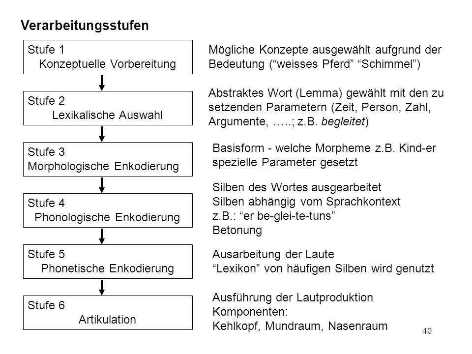 41 Fehler beim Sprechen vermieden durch Prüfprozesse Selbst-Überwachung (self-monitoring) Prozess, der innere Sprache (Stufen 1 – 4) mit bisher produzierten Äusserungen in Einklang bringt