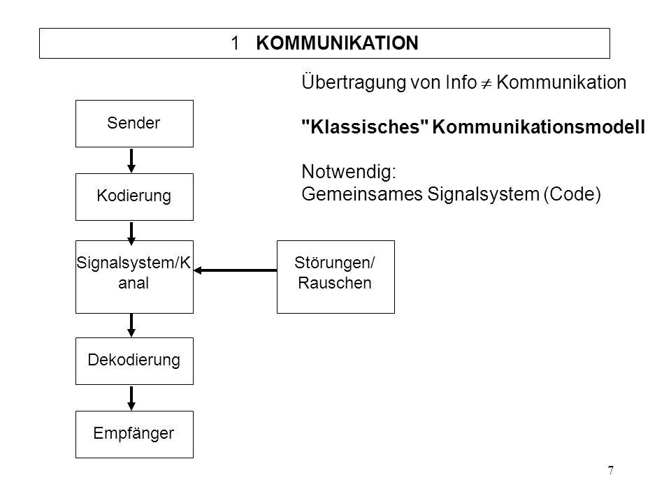 7 1 KOMMUNIKATION Übertragung von Info  Kommunikation Klassisches Kommunikationsmodell Notwendig: Gemeinsames Signalsystem (Code) Sender Kodierung Signalsystem/K anal Dekodierung Empfänger Störungen/ Rauschen