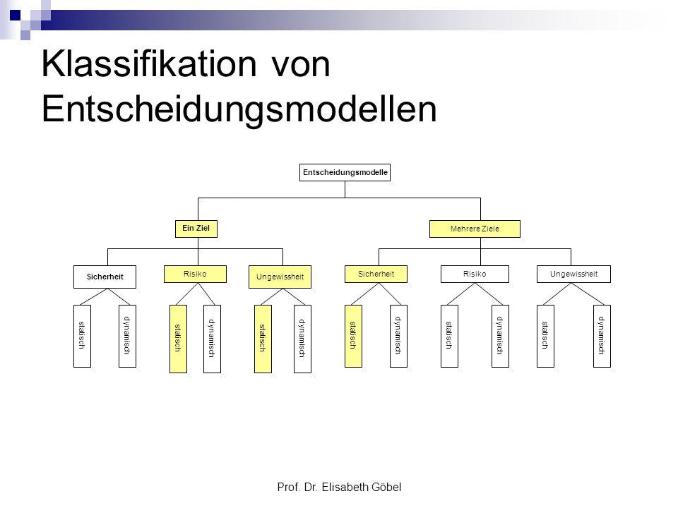 Prof. Dr. Elisabeth Göbel Klassifikation von Entscheidungsmodellen Entscheidungsmodelle Ein Ziel Mehrere Ziele Sicherheit Risiko Ungewissheit Sicherhe