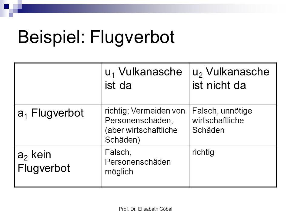 Prof. Dr. Elisabeth Göbel Beispiel: Flugverbot u 1 Vulkanasche ist da u 2 Vulkanasche ist nicht da a 1 Flugverbot richtig; Vermeiden von Personenschäd
