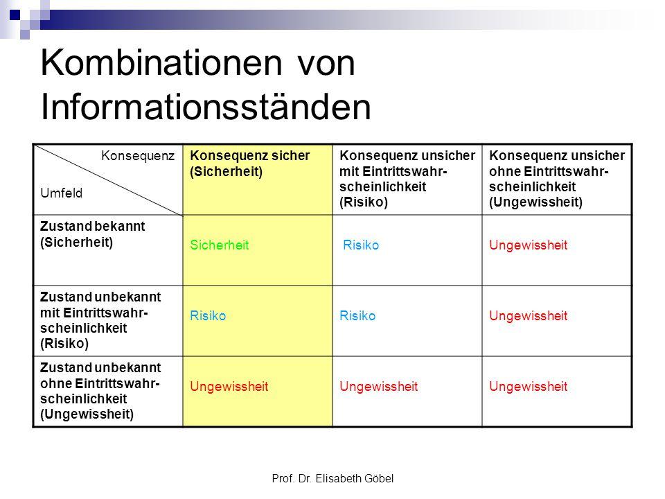 Prof. Dr. Elisabeth Göbel Kombinationen von Informationsständen Konsequenz Umfeld Konsequenz sicher (Sicherheit) Konsequenz unsicher mit Eintrittswahr