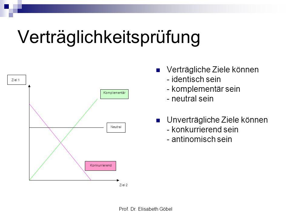 Prof. Dr. Elisabeth Göbel Verträglichkeitsprüfung Verträgliche Ziele können - identisch sein - komplementär sein - neutral sein Unverträgliche Ziele k